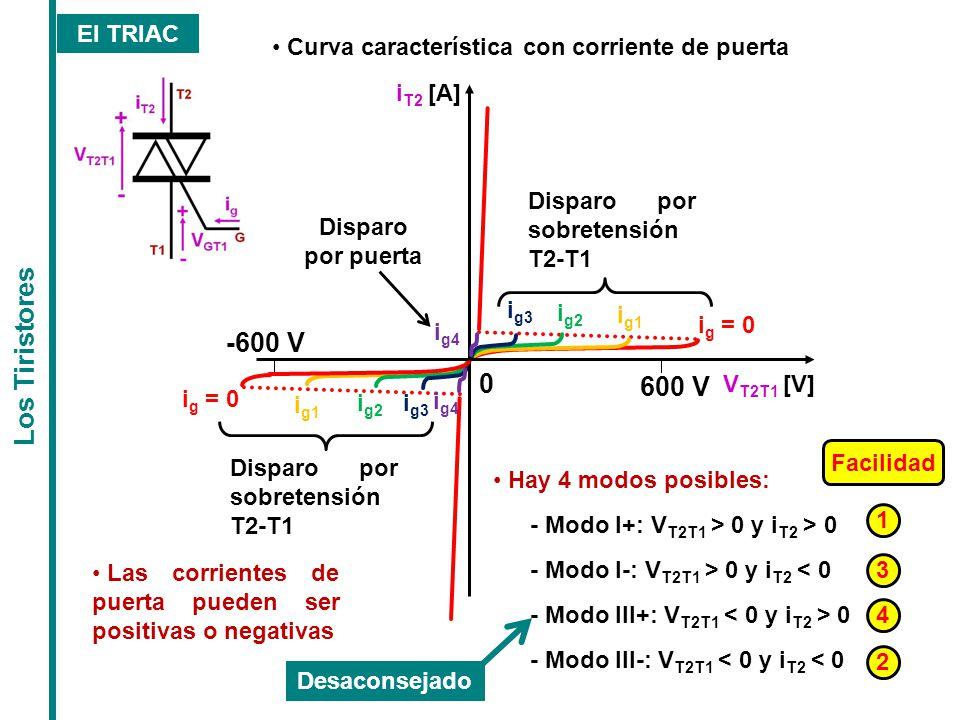 Los Tiristores -600 V 600 V El TRIAC