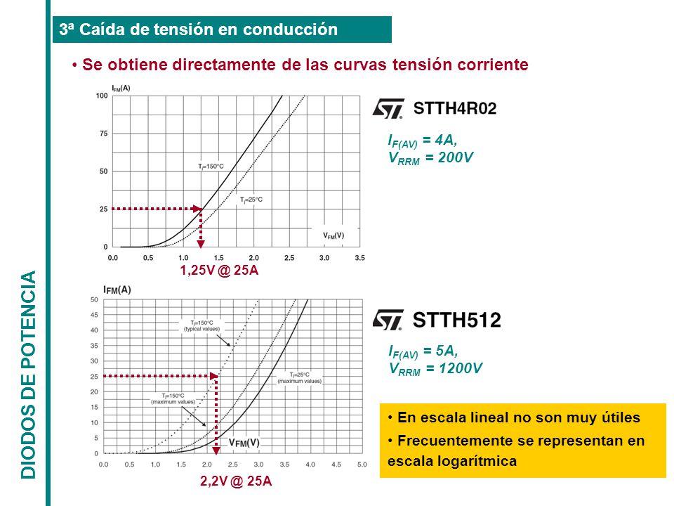 DIODOS DE POTENCIA 3ª Caída de tensión en conducción