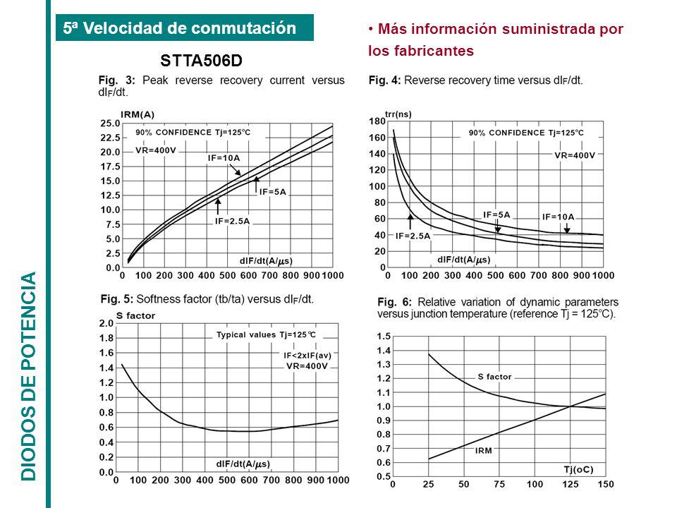 DIODOS DE POTENCIA 5ª Velocidad de conmutación STTA506D
