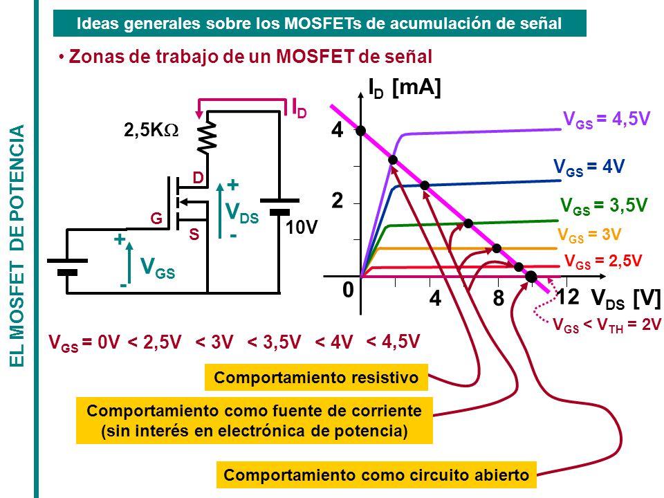 Ideas generales sobre los MOSFETs de acumulación de señal