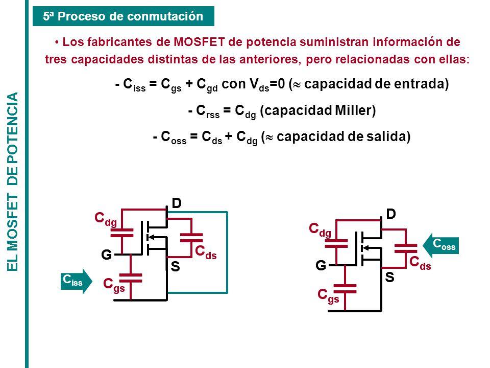 - Ciss = Cgs + Cgd con Vds=0 (» capacidad de entrada)