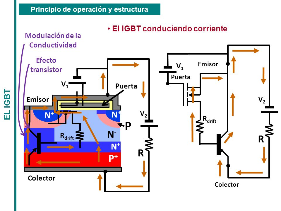 Principio de operación y estructura El IGBT conduciendo corriente
