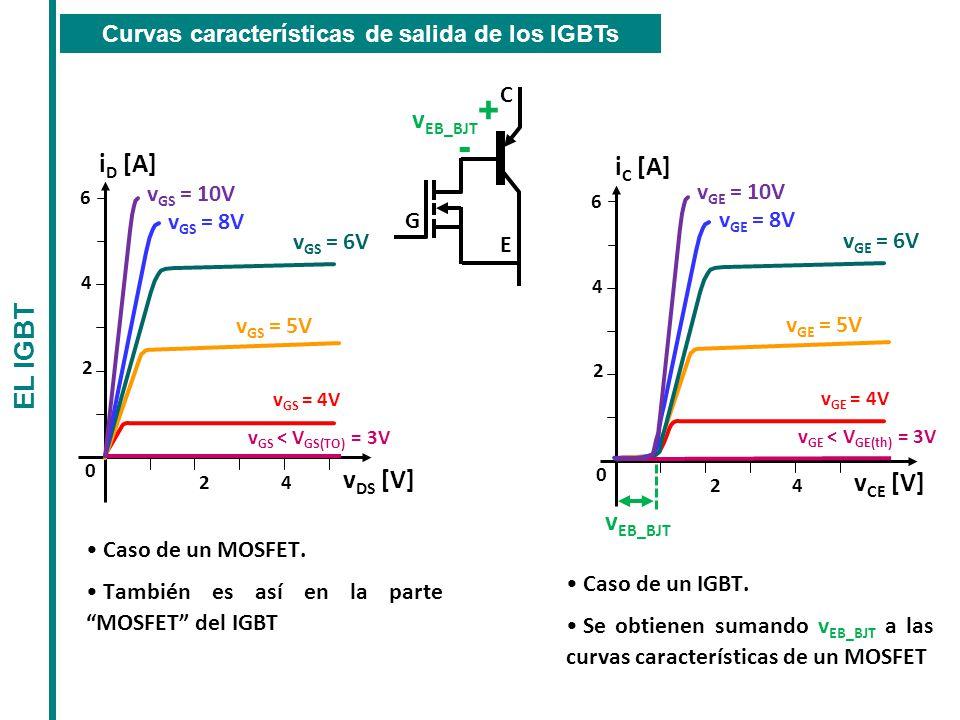 Curvas características de salida de los IGBTs
