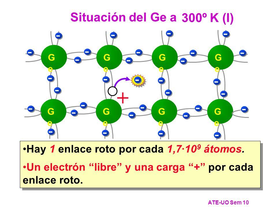 + Situación del Ge a 0ºK 300º K (I) - -