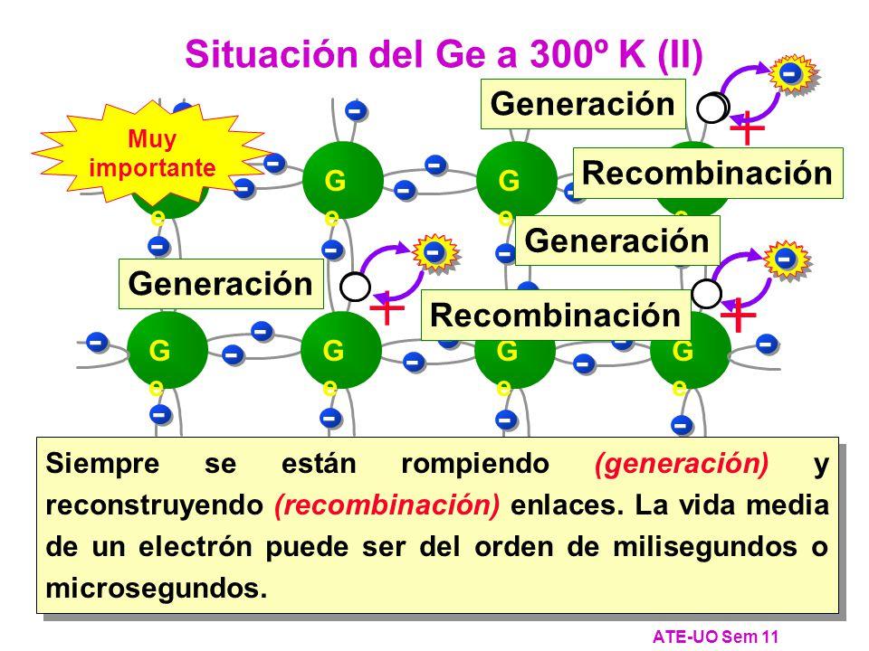Situación del Ge a 300º K (II)