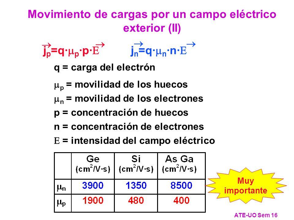 Movimiento de cargas por un campo eléctrico exterior (II)