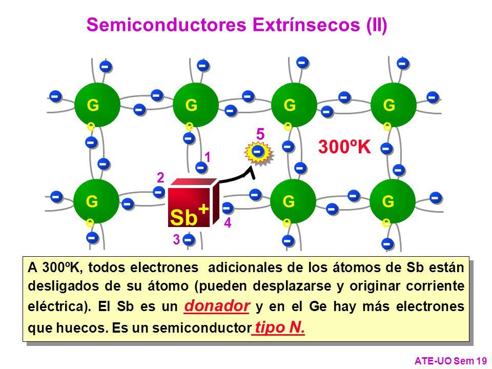 - - Sb Sb+ Semiconductores Extrínsecos (II) 300ºK 0ºK 5 5 Ge 1 2 4 3