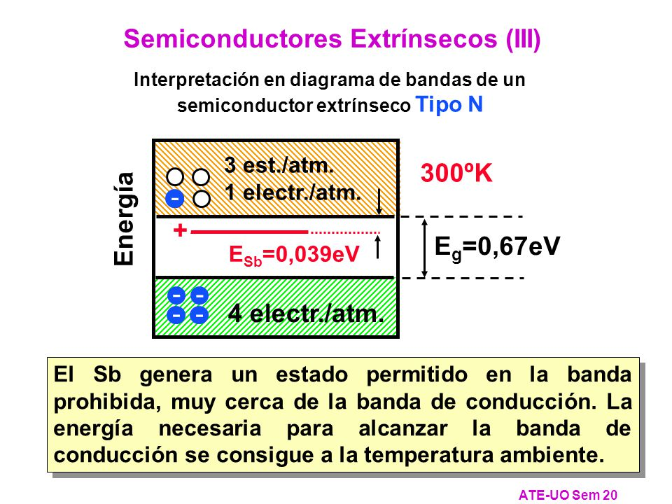 Semiconductores Extrínsecos (III)