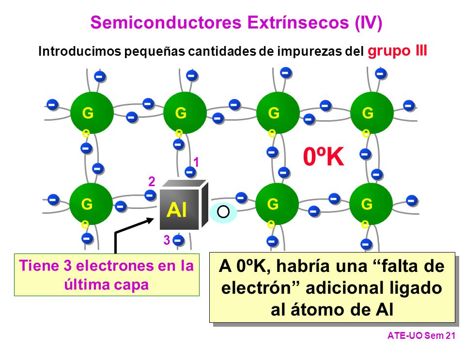 0ºK - Al Semiconductores Extrínsecos (IV)