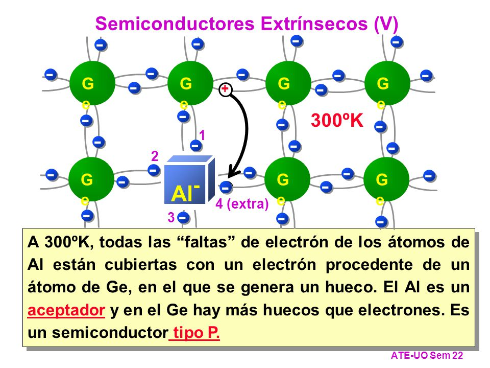 - Al- Al - Semiconductores Extrínsecos (V) 300ºK 0ºK Ge