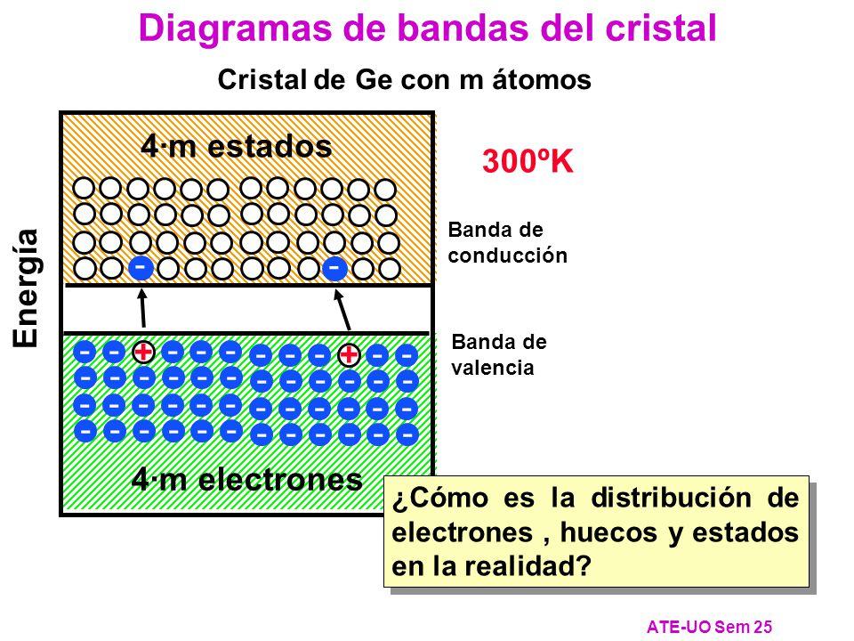 Diagramas de bandas del cristal