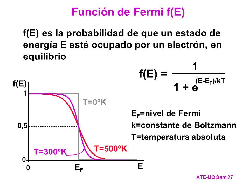 Función de Fermi f(E) 1 f(E) = 1 + e