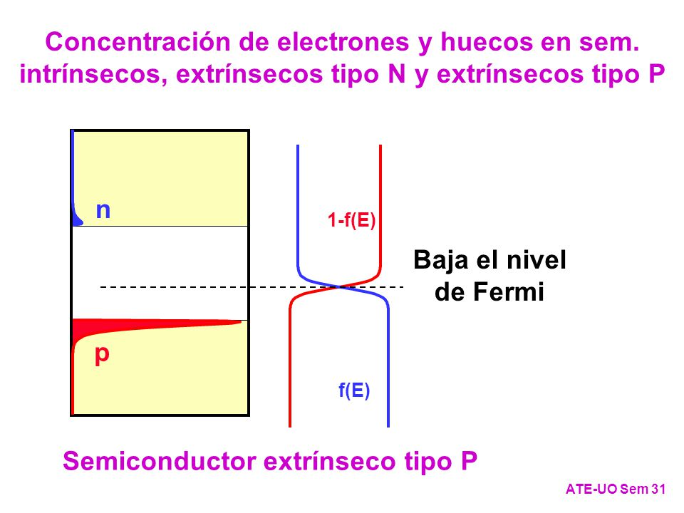 Semiconductor extrínseco tipo P Semiconductor extrínseco tipo N