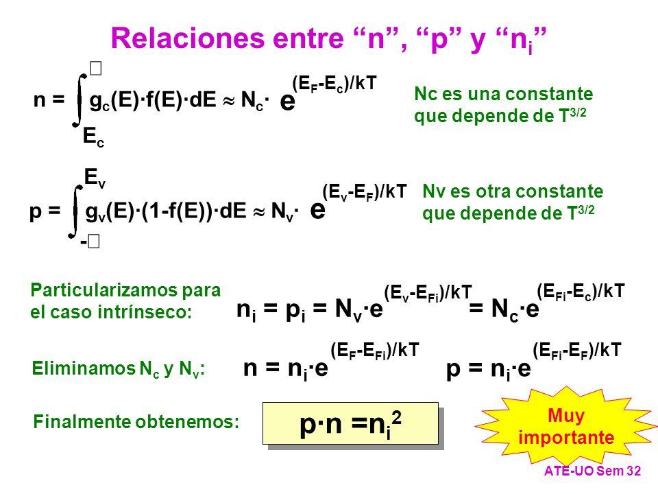 Relaciones entre n , p y ni