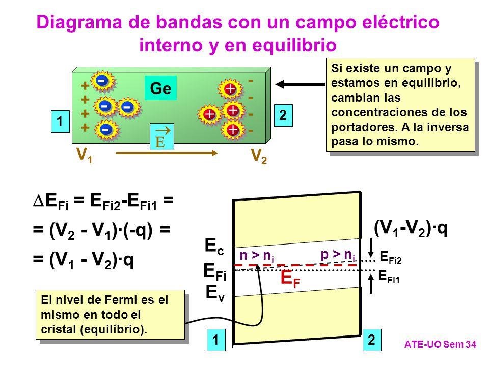 Diagrama de bandas con un campo eléctrico interno y en equilibrio