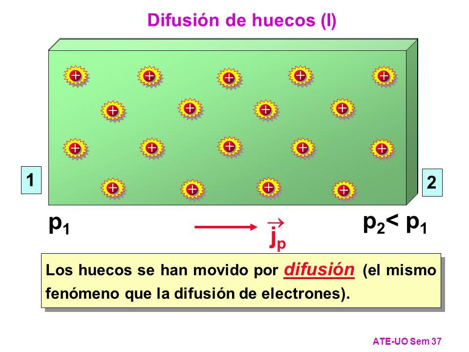 p1 p2< p1 jp Difusión de huecos (I) 1 2  + +