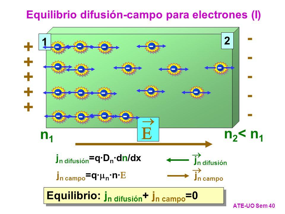 Equilibrio difusión-campo para electrones (I)