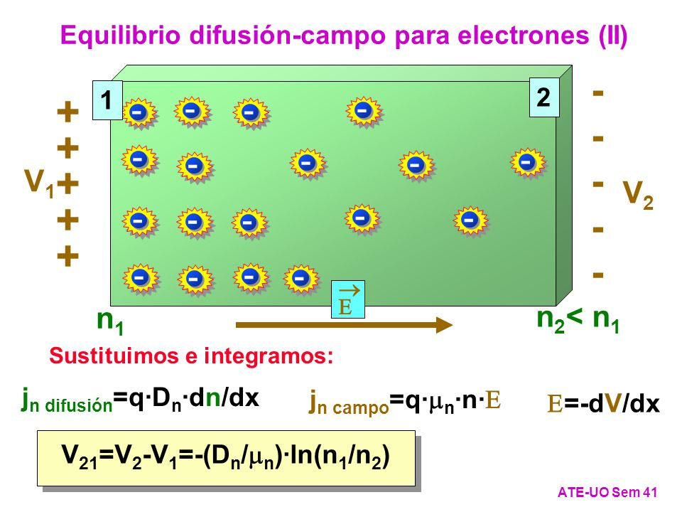 Equilibrio difusión-campo para electrones (II)