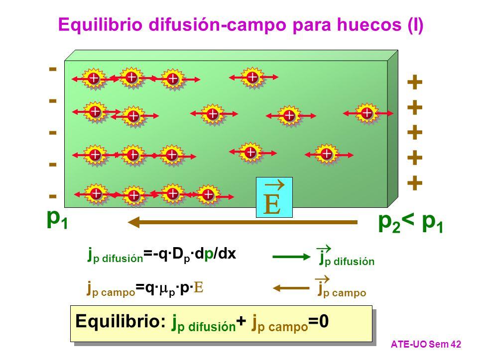 Equilibrio difusión-campo para huecos (I)