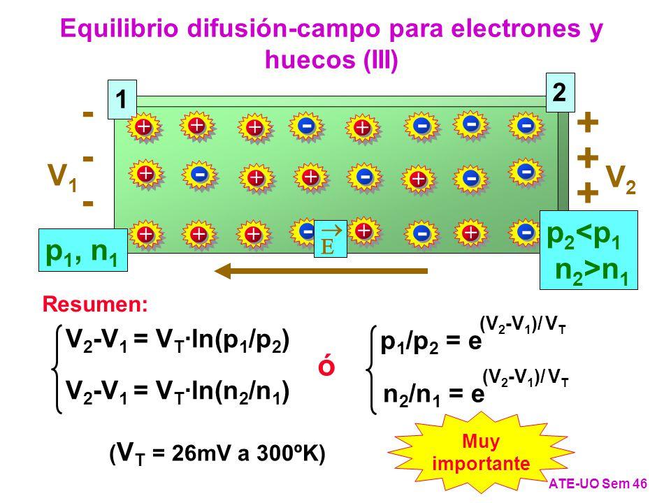 Equilibrio difusión-campo para electrones y huecos (III)