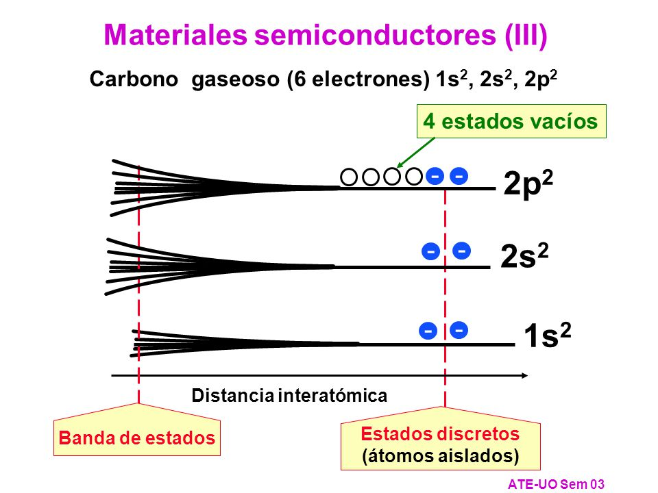 Carbono gaseoso (6 electrones) 1s2, 2s2, 2p2