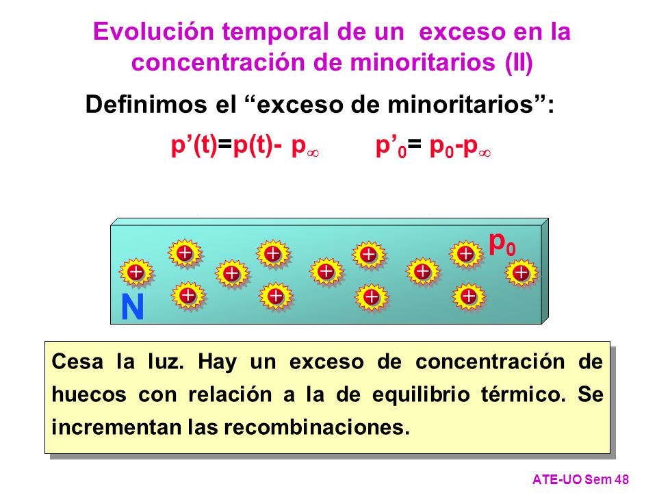 p'(t)=p(t)- p p'0= p0-p