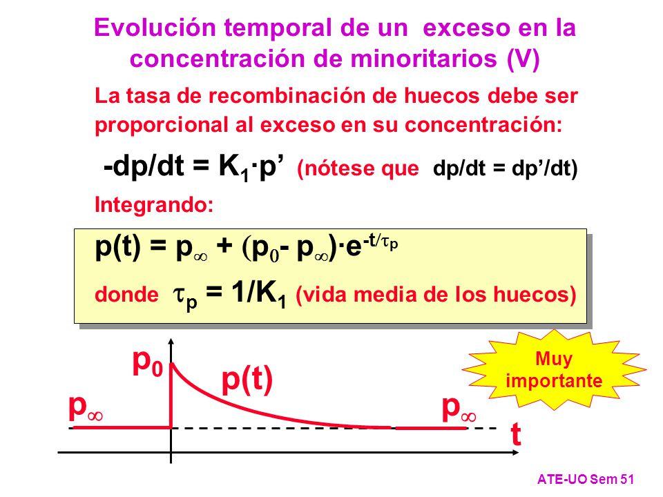 p0 p(t) p t -dp/dt = K1·p' (nótese que dp/dt = dp'/dt)