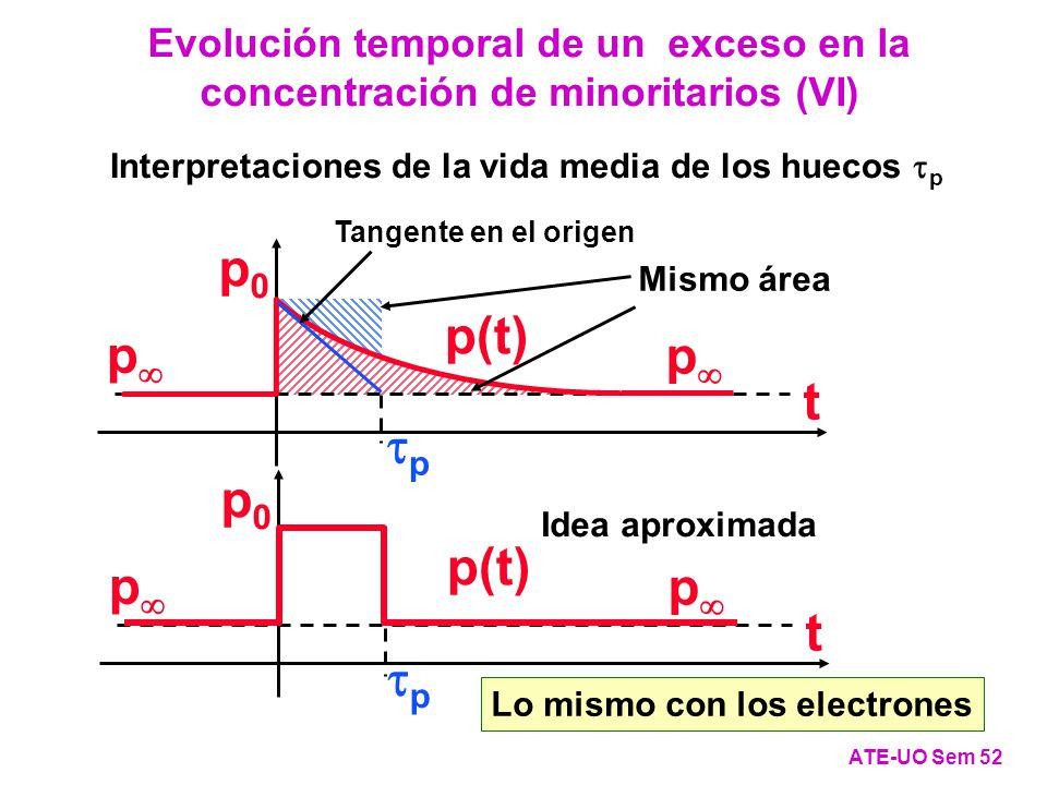 Interpretaciones de la vida media de los huecos p