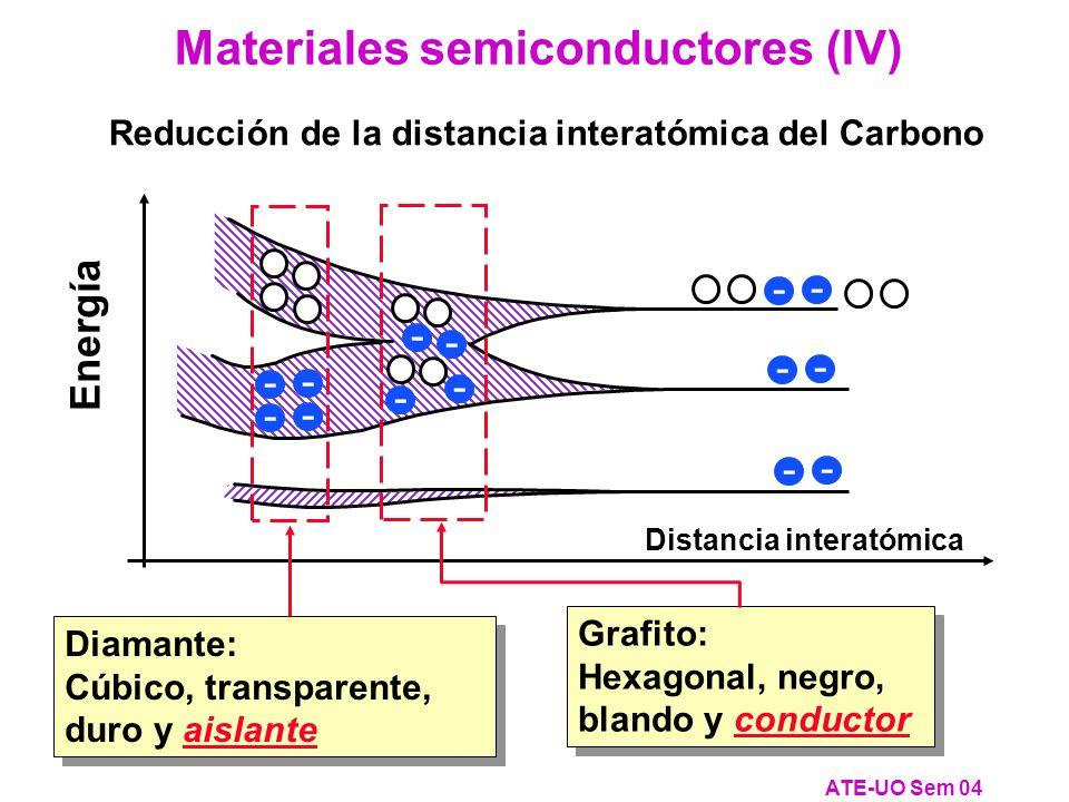 Reducción de la distancia interatómica del Carbono