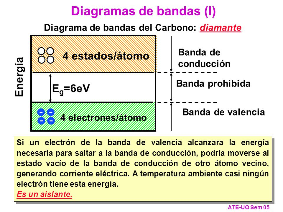 Diagrama de bandas del Carbono: diamante