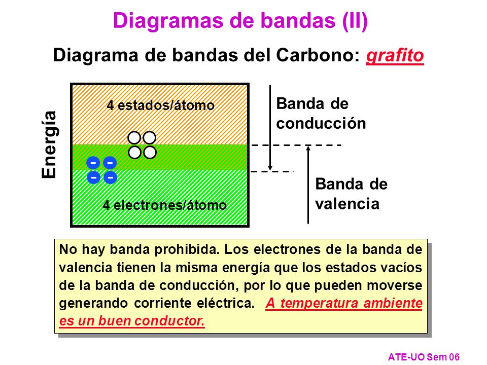 Diagrama de bandas del Carbono: grafito
