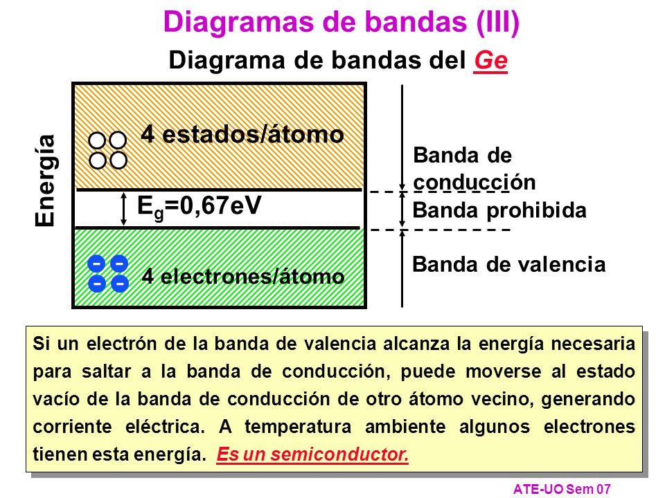 Diagrama de bandas del Ge