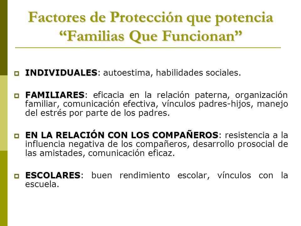 Factores de Protección que potencia Familias Que Funcionan