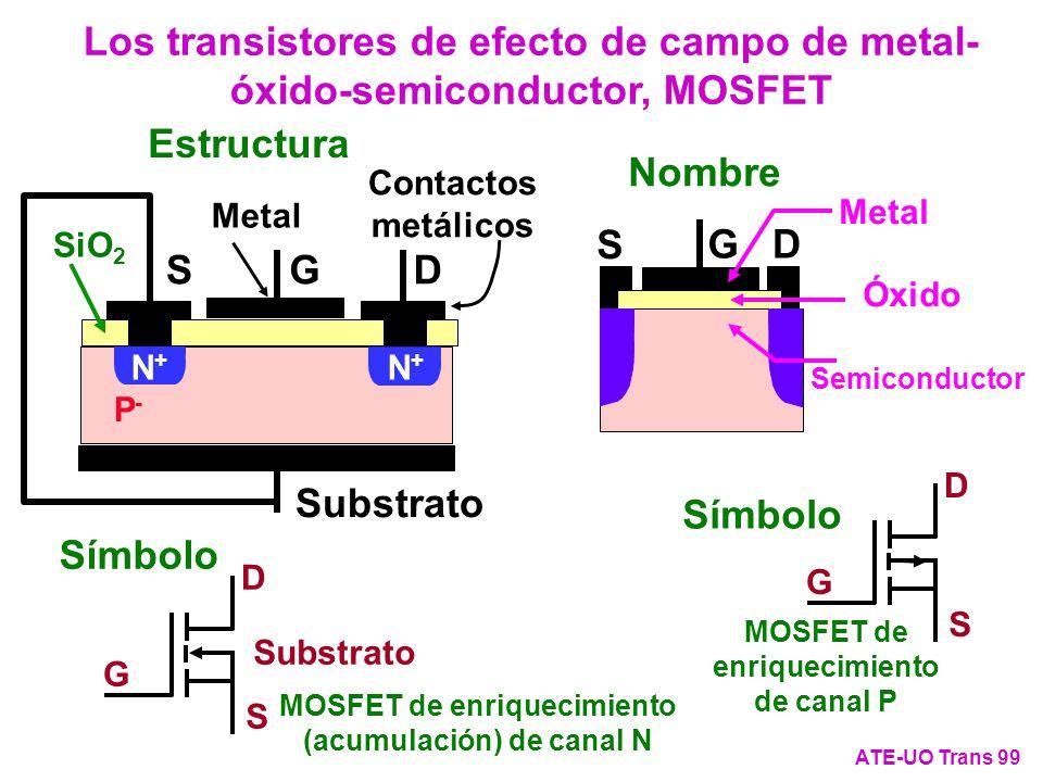 Los transistores de efecto de campo de metal-óxido-semiconductor, MOSFET