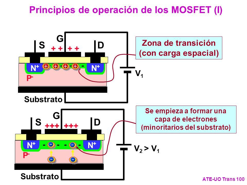 Principios de operación de los MOSFET (I)