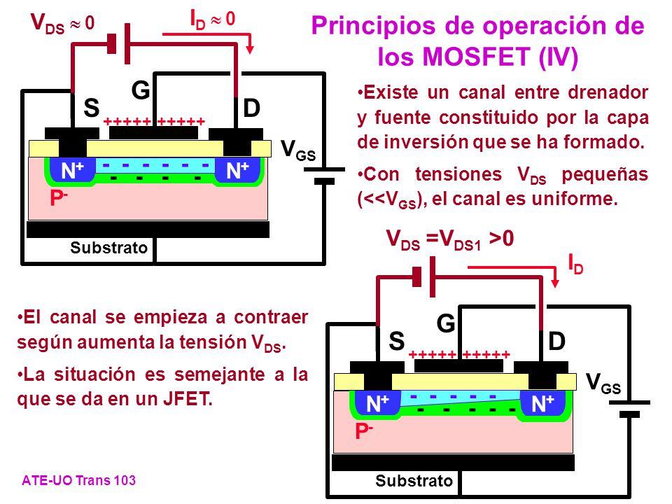 Principios de operación de los MOSFET (IV)