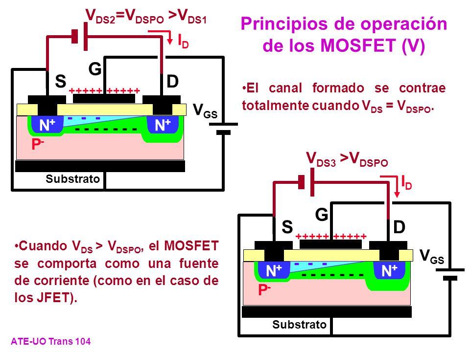Principios de operación de los MOSFET (V)