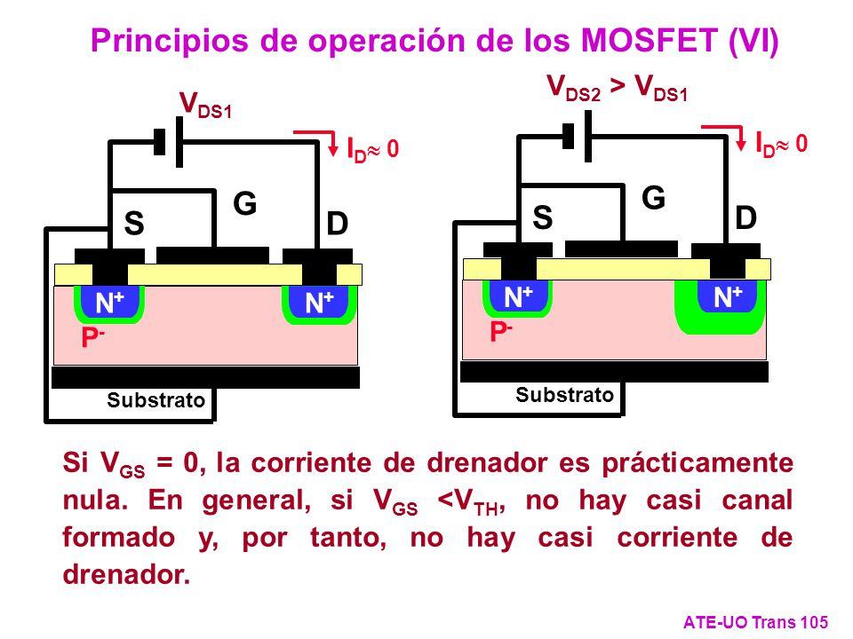 Principios de operación de los MOSFET (VI)