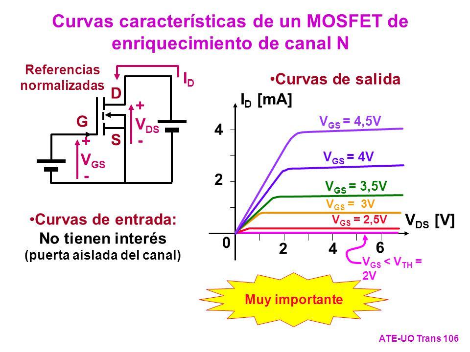 Curvas características de un MOSFET de enriquecimiento de canal N