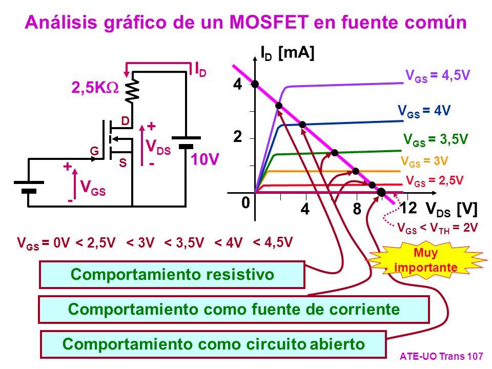 Análisis gráfico de un MOSFET en fuente común