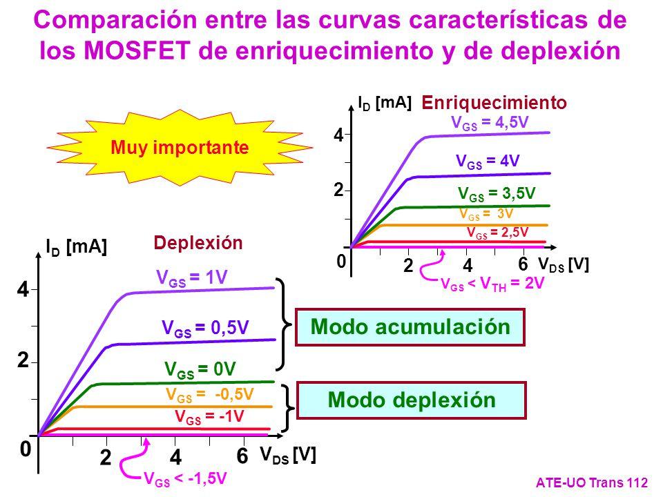 Comparación entre las curvas características de los MOSFET de enriquecimiento y de deplexión