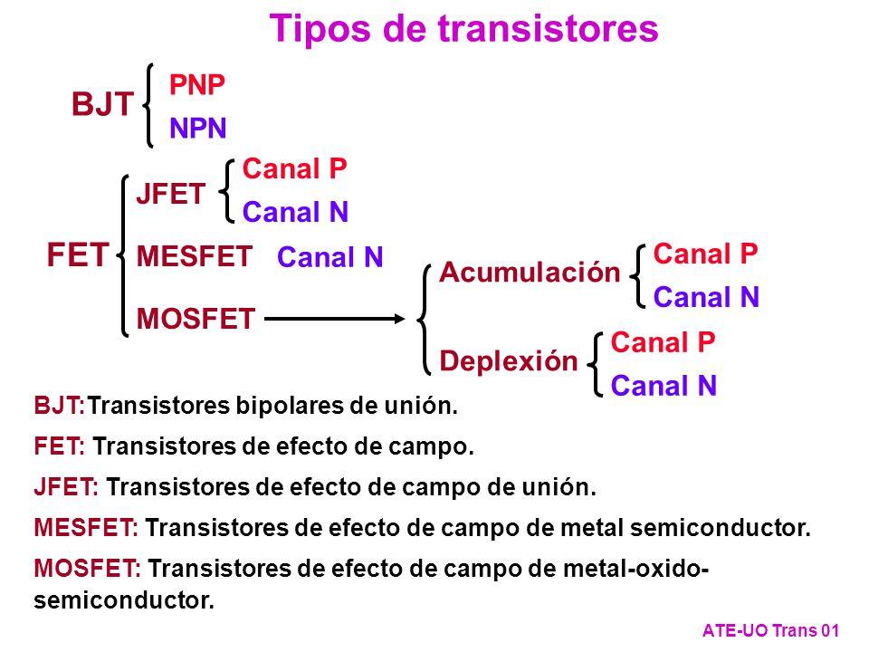 Tipos de transistores BJT FET PNP NPN Canal P Canal N JFET MESFET