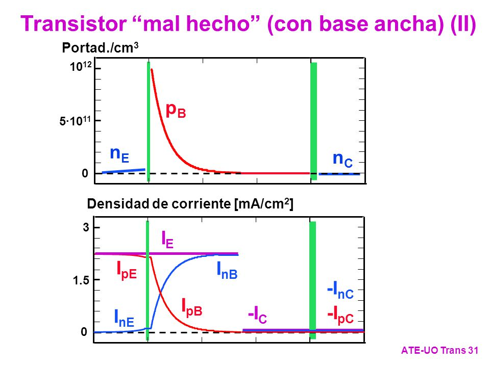 Transistor mal hecho (con base ancha) (II)