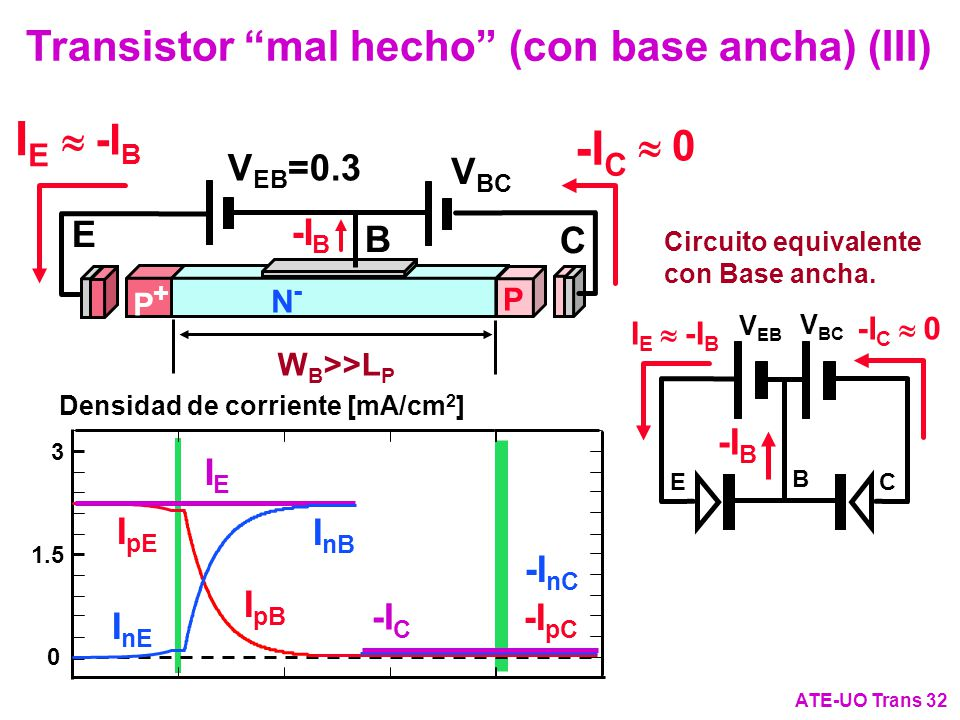 IE -IC Transistor mal hecho (con base ancha) (III) » -IB  » 0 