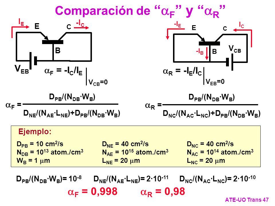 Comparación de aF y aR