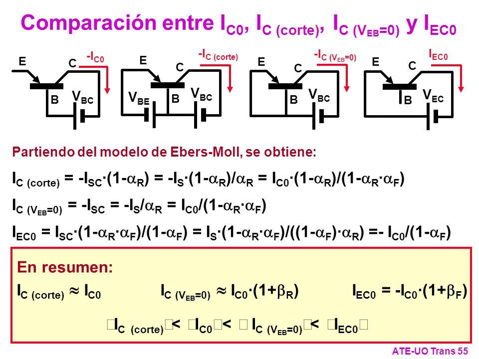Comparación entre IC0, IC (corte), IC (VEB=0) y IEC0