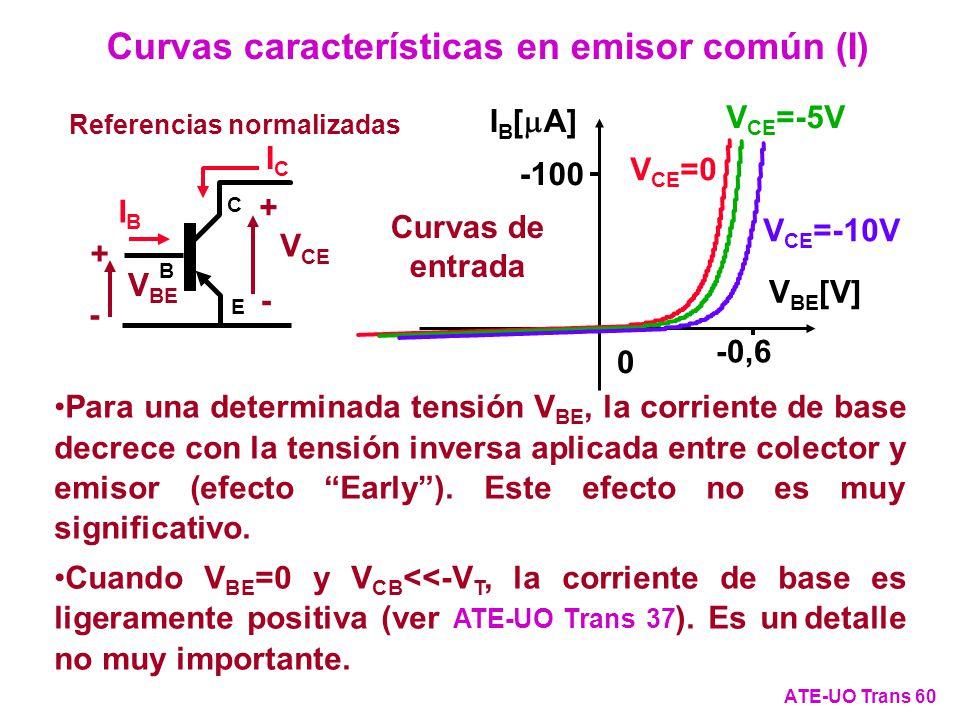 Curvas características en emisor común (I)