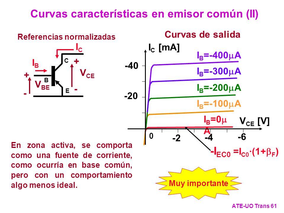 Curvas características en emisor común (II)