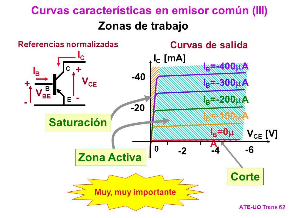 Curvas características en emisor común (III)