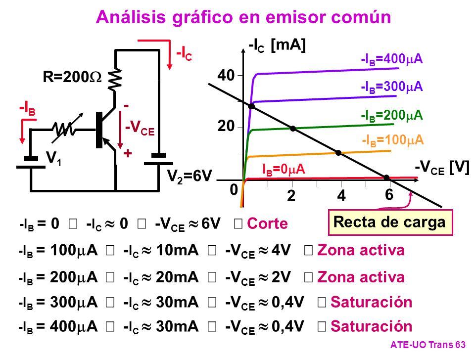 Análisis gráfico en emisor común